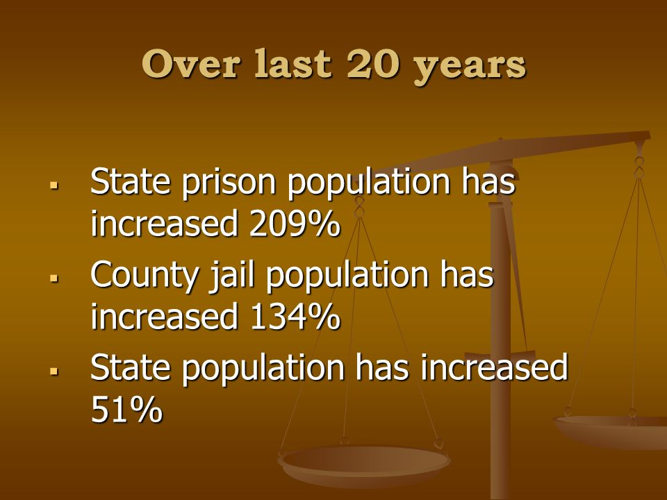 Over last 20 years  State prison population has increased 209%  County jail population has increased 134%  State population has increased 51%