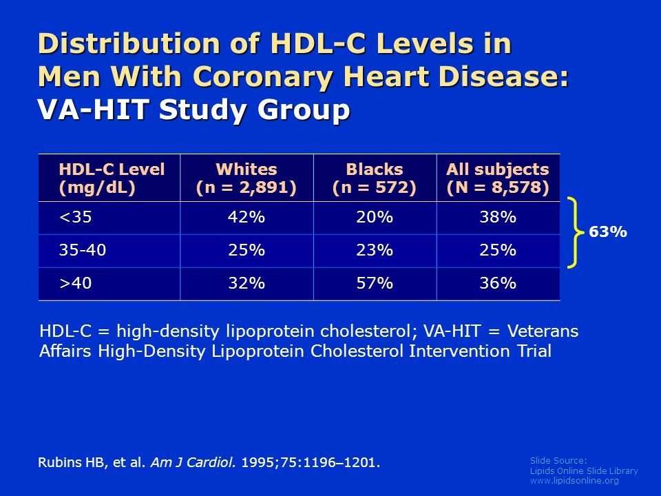 Slide Source: Lipids Online Slide Library   Distribution of HDL-C Levels in Men With Coronary Heart Disease: VA-HIT Study Group HDL-C Level (mg/dL) Whites (n = 2,891) Blacks (n = 572) All subjects (N = 8,578) <3542%20%38% %23%25% >4032%57%36% Rubins HB, et al.
