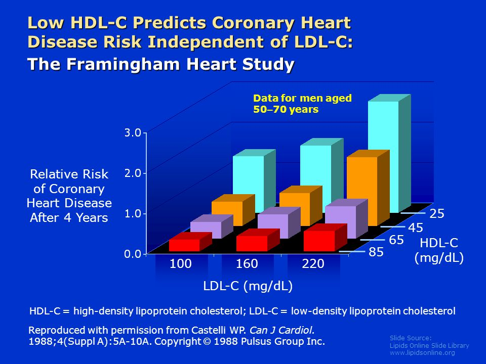 Slide Source: Lipids Online Slide Library   Low HDL-C Predicts Coronary Heart Disease Risk Independent of LDL-C: The Framingham Heart Study 100 Relative Risk of Coronary Heart Disease After 4 Years 25 LDL-C (mg/dL) HDL-C (mg/dL) Data for men aged 50 – 70 years Reproduced with permission from Castelli WP.