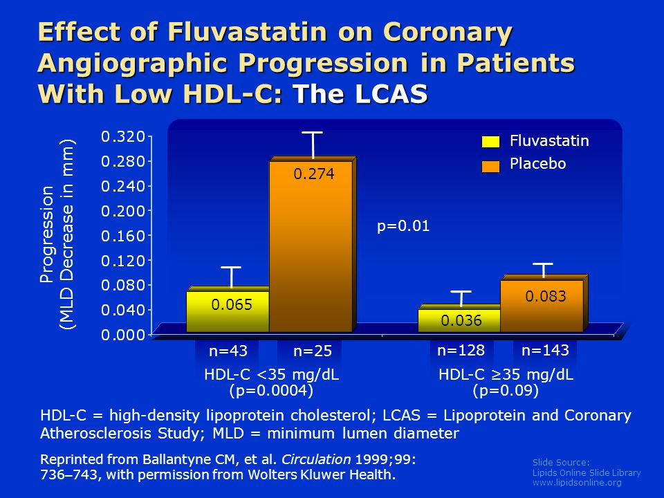 Slide Source: Lipids Online Slide Library   Effect of Fluvastatin on Coronary Angiographic Progression in Patients With Low HDL-C: The LCAS Reprinted from Ballantyne CM, et al.