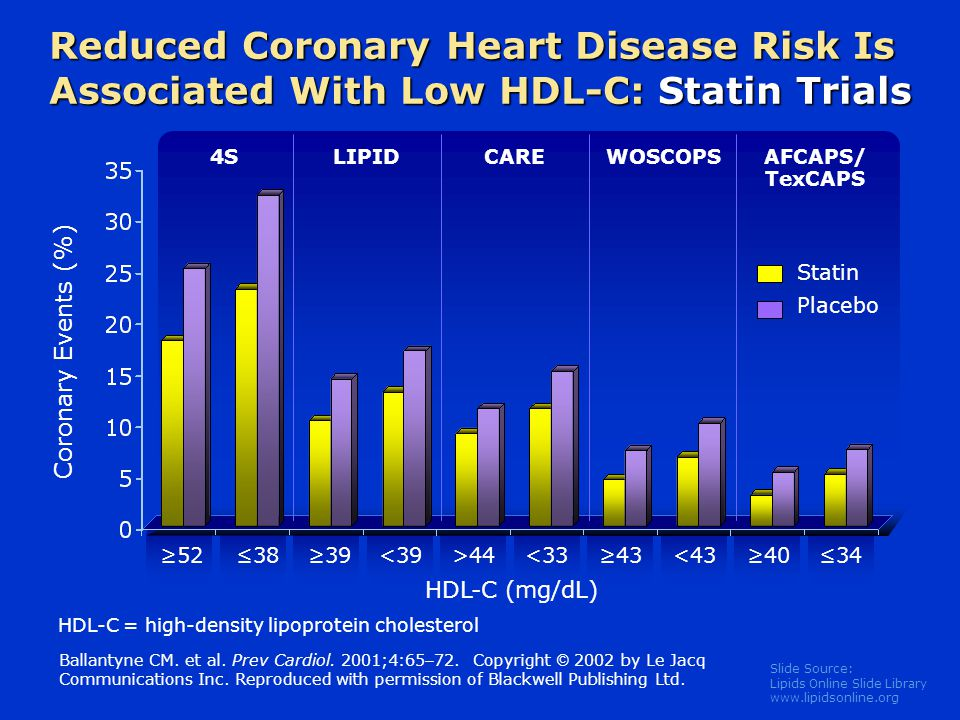 Slide Source: Lipids Online Slide Library   Reduced Coronary Heart Disease Risk Is Associated With Low HDL-C: Statin Trials Ballantyne CM.