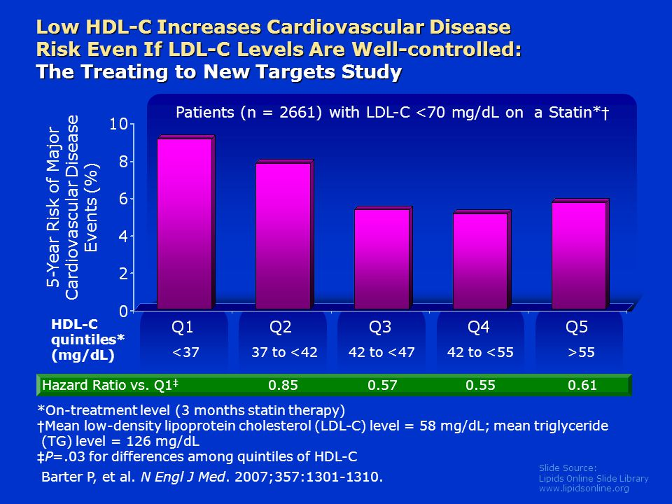 Slide Source: Lipids Online Slide Library   Low HDL-C Increases Cardiovascular Disease Risk Even If LDL-C Levels Are Well-controlled: The Treating to New Targets Study 5-Year Risk of Major Cardiovascular Disease Events (%) HDL-C quintiles* (mg/dL) *On-treatment level (3 months statin therapy) † Mean low-density lipoprotein cholesterol (LDL-C) level = 58 mg/dL; mean triglyceride (TG) level = 126 mg/dL ‡ P=.03 for differences among quintiles of HDL-C Patients (n = 2661) with LDL-C <70 mg/dL on a Statin* † 37 to <4242 to <4742 to <55>55< Hazard Ratio vs.