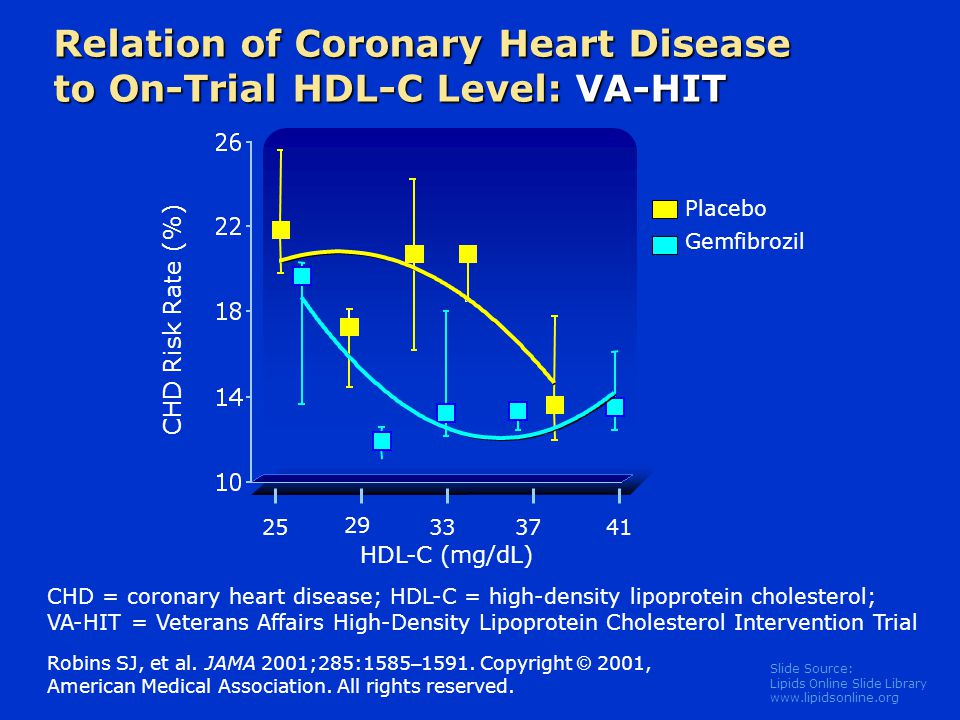 Slide Source: Lipids Online Slide Library   Relation of Coronary Heart Disease to On-Trial HDL-C Level: VA-HIT Robins SJ, et al.