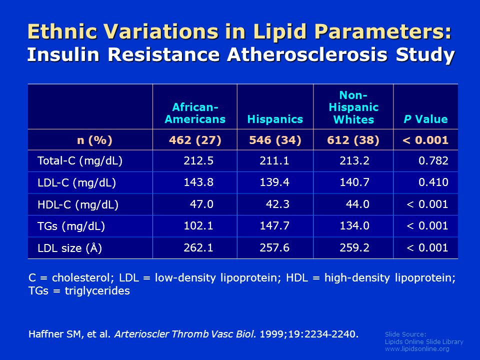 Slide Source: Lipids Online Slide Library   Ethnic Variations in Lipid Parameters: Insulin Resistance Atherosclerosis Study African- AmericansHispanics Non- Hispanic WhitesP Value n (%)462 (27)546 (34)612 (38)< Total-C (mg/dL) LDL-C (mg/dL) HDL-C (mg/dL) < TGs (mg/dL) < LDL size ( Å ) < Haffner SM, et al.