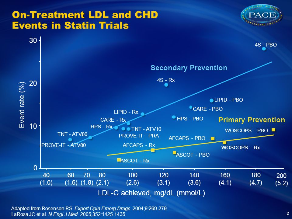 On-Treatment LDL and CHD Events in Statin Trials 2 Adapted from Rosenson RS.