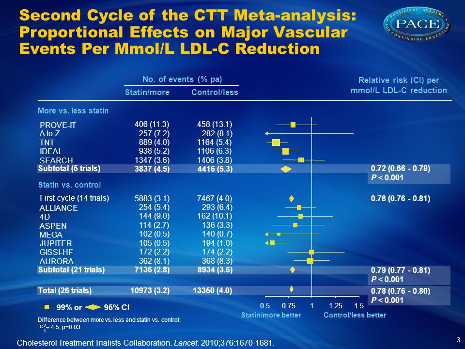 Second Cycle of the CTT Meta-analysis: Proportional Effects on Major Vascular Events Per Mmol/L LDL-C Reduction Relative risk (CI) per mmol/L LDL-C reduction Statin/more betterControl/less better Statin vs.