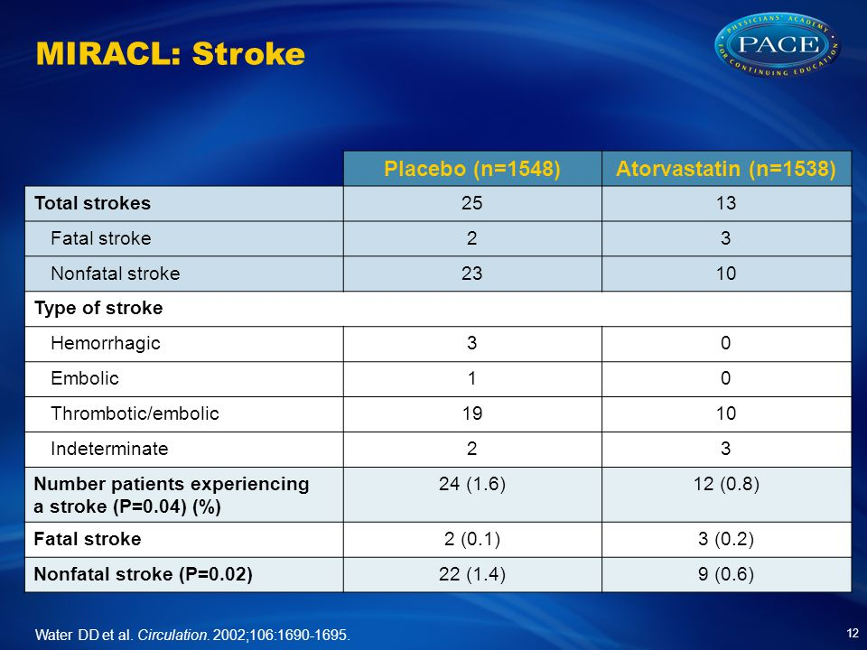MIRACL: Stroke Placebo (n=1548)Atorvastatin (n=1538) Total strokes2513 Fatal stroke23 Nonfatal stroke2310 Type of stroke Hemorrhagic30 Embolic10 Thrombotic/embolic1910 Indeterminate23 Number patients experiencing a stroke (P=0.04) (%) 24 (1.6)12 (0.8) Fatal stroke2 (0.1)3 (0.2) Nonfatal stroke (P=0.02)22 (1.4)9 (0.6) 12 Water DD et al.