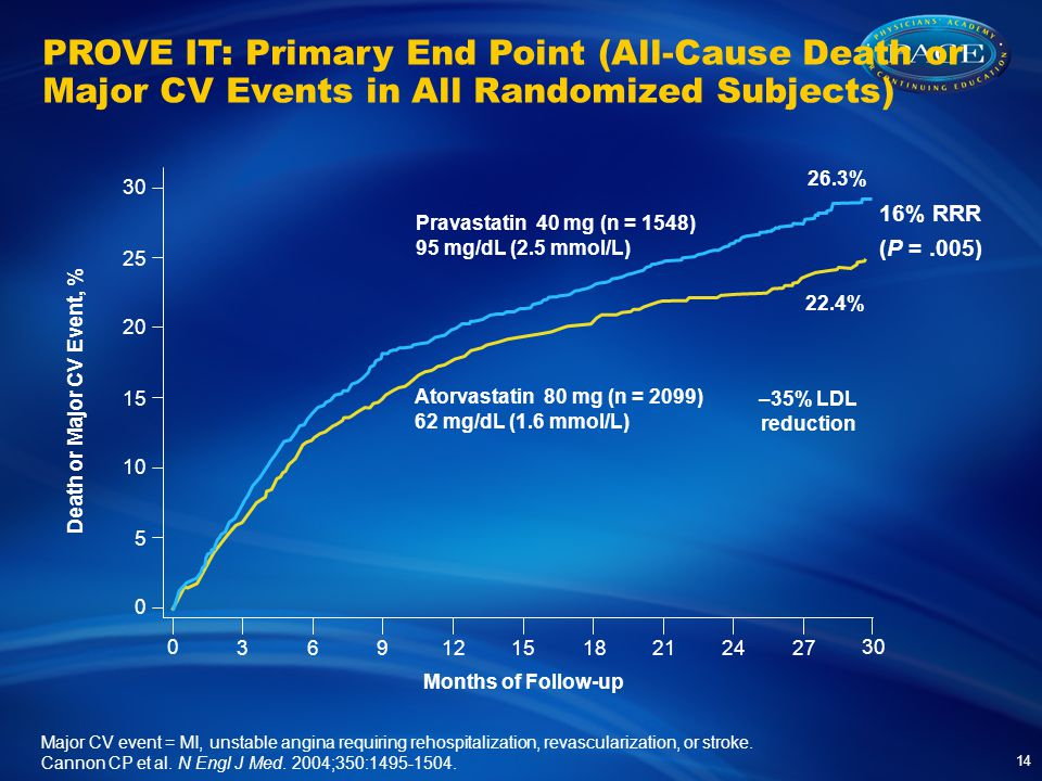 Months of Follow-up % RRR (P =.005) 26.3% 22.4% Death or Major CV Event, % –35% LDL reduction Pravastatin 40 mg (n = 1548) 95 mg/dL (2.5 mmol/L) Atorvastatin 80 mg (n = 2099) 62 mg/dL (1.6 mmol/L) Major CV event = MI, unstable angina requiring rehospitalization, revascularization, or stroke.