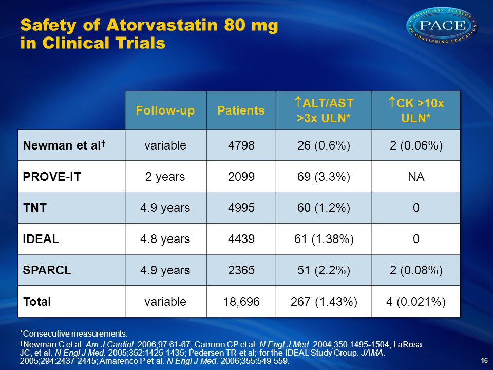 Safety of Atorvastatin 80 mg in Clinical Trials 16 *Consecutive measurements.