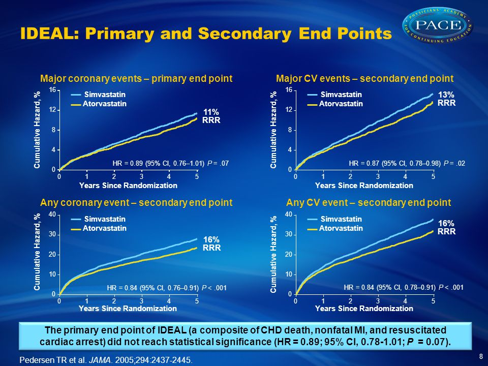 IDEAL: Primary and Secondary End Points 8 The primary end point of IDEAL (a composite of CHD death, nonfatal MI, and resuscitated cardiac arrest) did not reach statistical significance (HR = 0.89; 95% CI, ; P = 0.07).