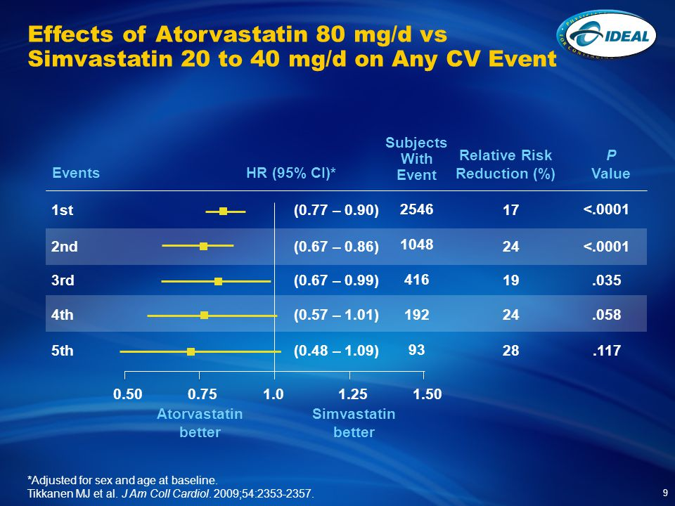 Effects of Atorvastatin 80 mg/d vs Simvastatin 20 to 40 mg/d on Any CV Event 9 *Adjusted for sex and age at baseline.