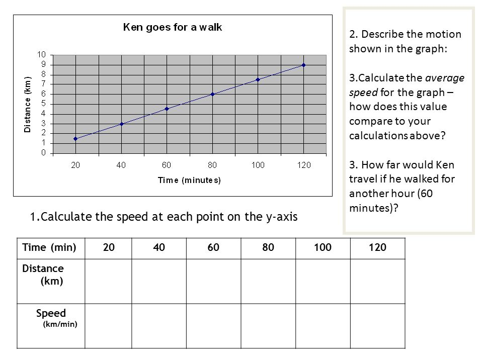 Constant Versus Average Speed Ant 1 crawled 12 inches in 1 second – Average Speed Worksheet