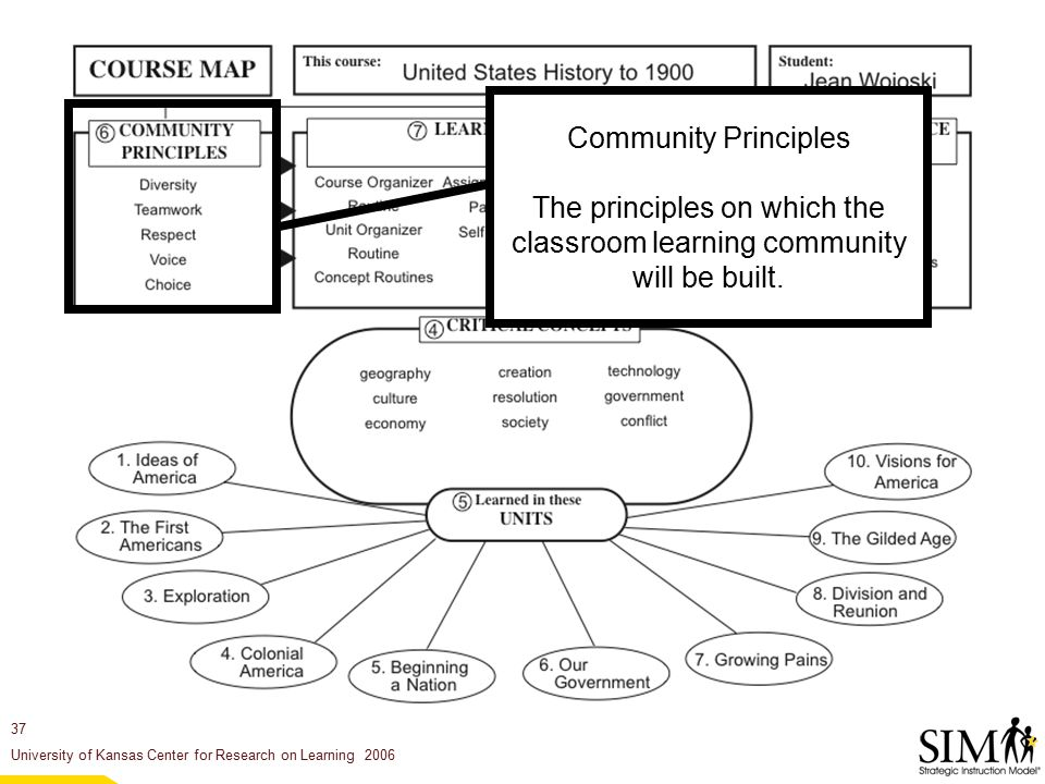 37 University of Kansas Center for Research on Learning 2006 Community Principles The principles on which the classroom learning community will be built.