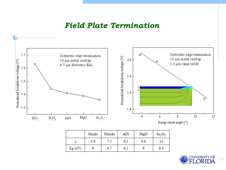 16 Field Plate Termination OxideNitrideAlNMgOSc 2 O 3  3.97.58.59.814 Eg (eV)94.76.286.3