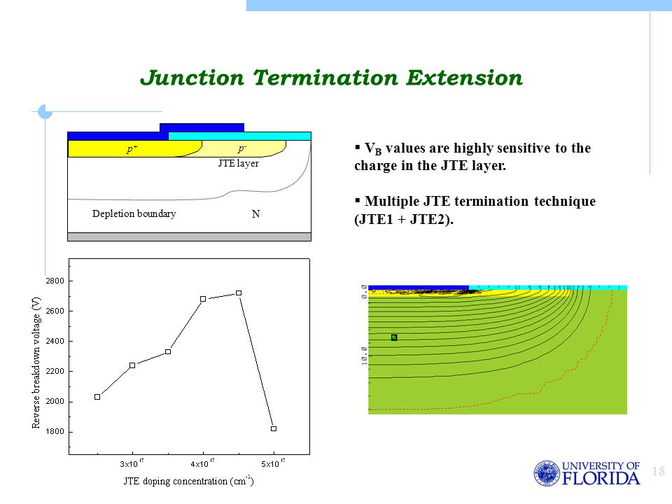 18 Junction Termination Extension  V B values are highly sensitive to the charge in the JTE layer.