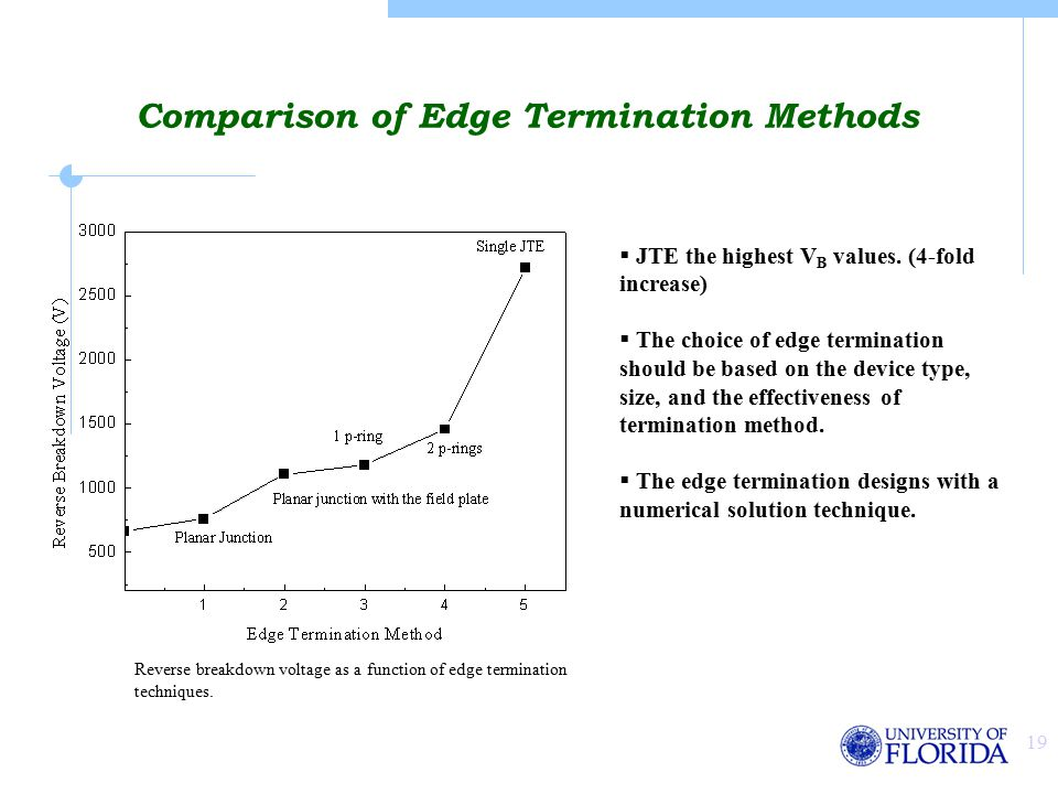 19 Comparison of Edge Termination Methods Reverse breakdown voltage as a function of edge termination techniques.