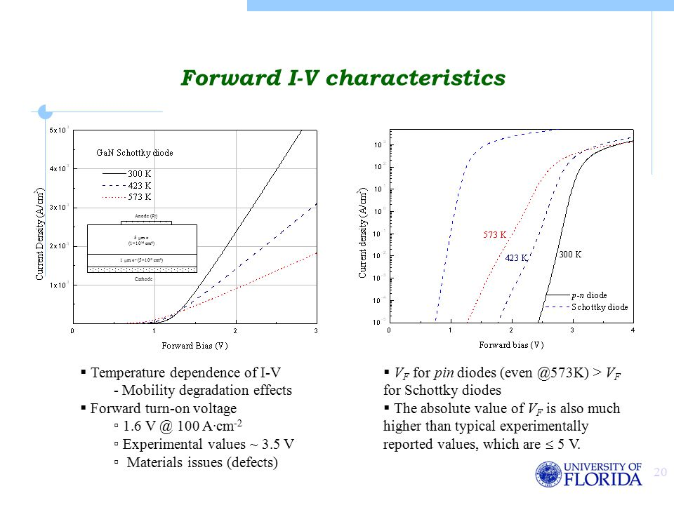 20 Forward I-V characteristics  Temperature dependence of I-V - Mobility degradation effects  Forward turn-on voltage ▫ 1.6 V @ 100 A·cm -2 ▫ Experimental values ~ 3.5 V ▫ Materials issues (defects) 5 µm n (1  10 16 cm -3 ) 1 µm n + (5  10 19 cm -3 ) Anode (Pt) Cathode  V F for pin diodes (even @573K) > V F for Schottky diodes  The absolute value of V F is also much higher than typical experimentally reported values, which are  5 V.