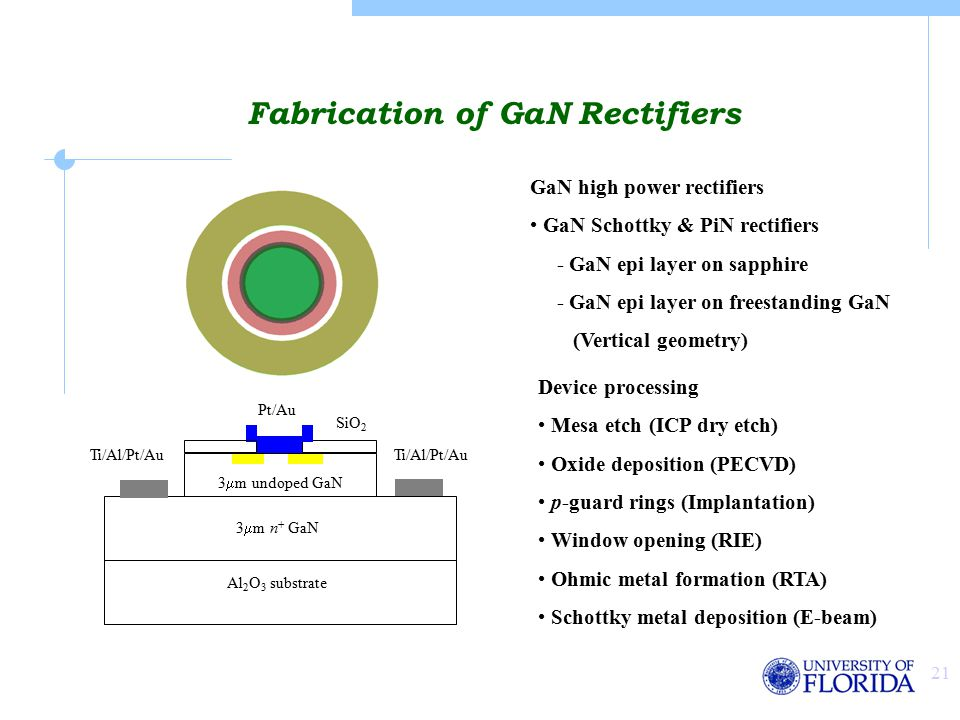 21 Fabrication of GaN Rectifiers GaN high power rectifiers GaN Schottky & PiN rectifiers - GaN epi layer on sapphire - GaN epi layer on freestanding GaN (Vertical geometry) SiO 2 Pt/Au Ti/Al/Pt/Au 3  m n + GaN Al 2 O 3 substrate 3  m undoped GaN Device processing Mesa etch (ICP dry etch) Oxide deposition (PECVD) p-guard rings (Implantation) Window opening (RIE) Ohmic metal formation (RTA) Schottky metal deposition (E-beam)