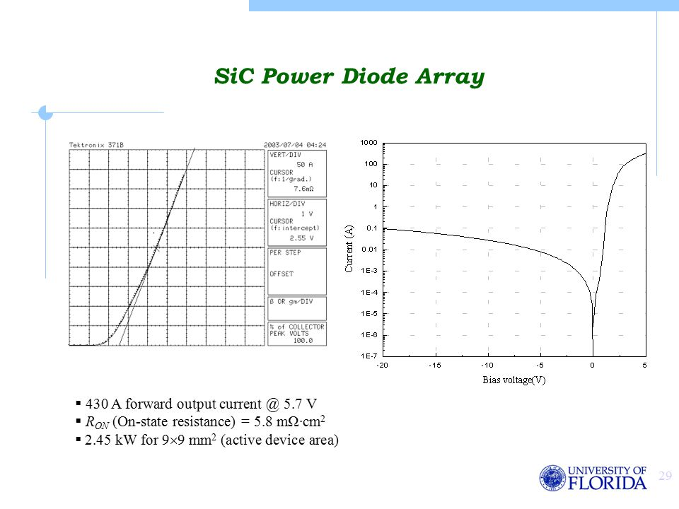 29 SiC Power Diode Array  430 A forward output current @ 5.7 V  R ON (On-state resistance) = 5.8 mΩ·cm 2  2.45 kW for 9  9 mm 2 (active device area)