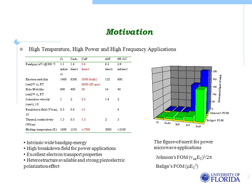 3 Motivation The figure-of-merit for power microwave applications High Temperature, High Power and High Frequency Applications Intrinsic wide bandgap energy High breakdown field for power applications Excellent electron transport properties Heterostructure available and strong piezoelectric polarization effect Johnson's FOM (v sat E C ) 2 /2  Baliga's FOM (  E C 2 )