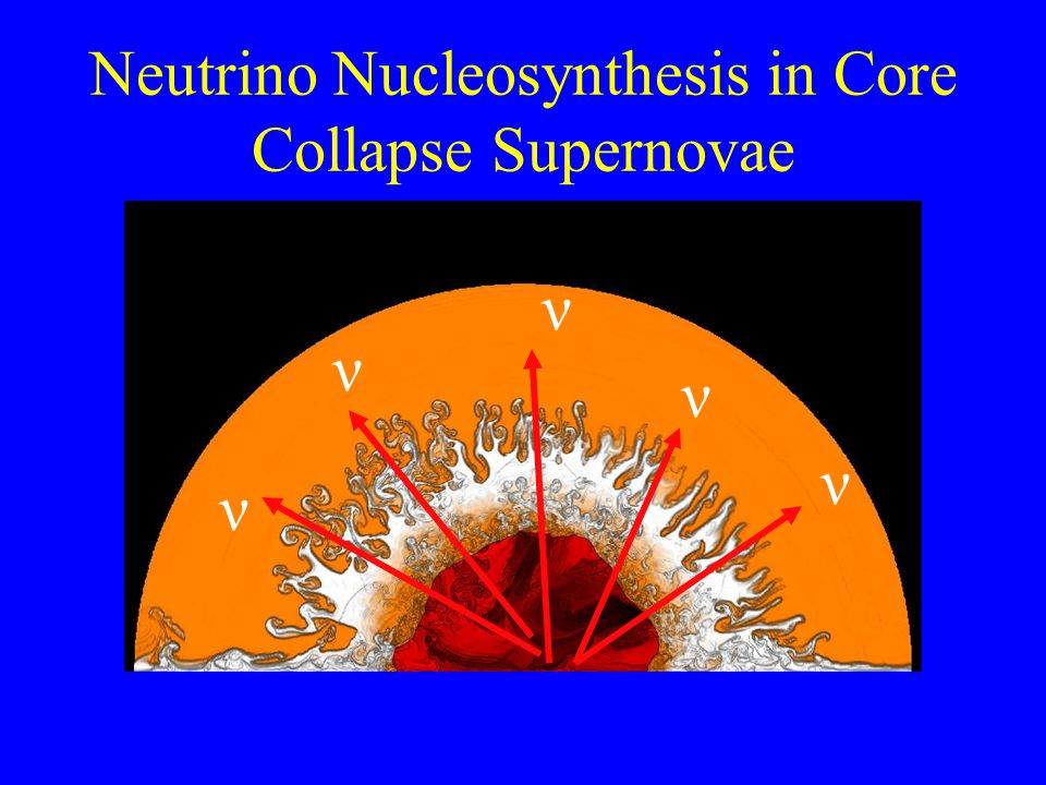 Neutrino Nucleosynthesis in Core Collapse Supernovae ν ν ν ν ν