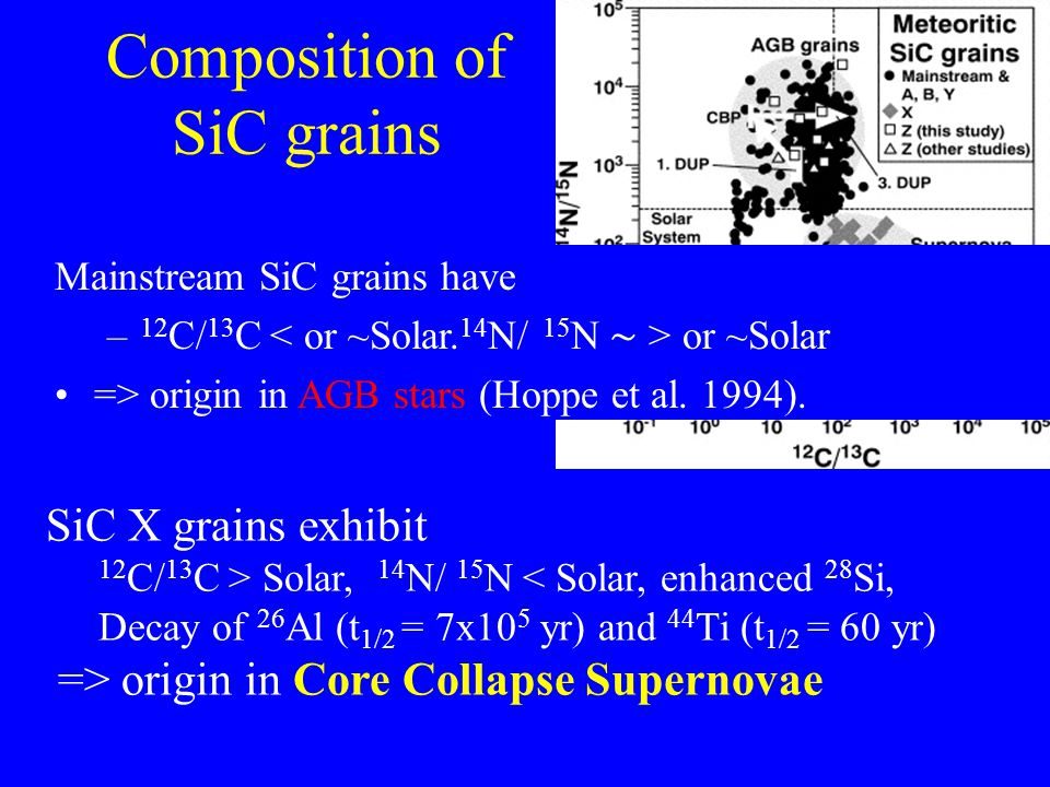 Composition of SiC grains SiC X grains exhibit 12 C/ 13 C > Solar, 14 N/ 15 N < Solar, enhanced 28 Si, Decay of 26 Al (t 1/2 = 7x10 5 yr) and 44 Ti (t 1/2 = 60 yr) => origin in Core Collapse Supernovae Mainstream SiC grains have – 12 C/ 13 C or ~Solar => origin in AGB stars (Hoppe et al.