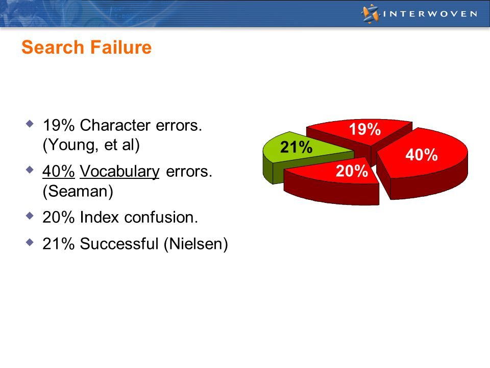 Search Failure  19% Character errors. (Young, et al)  40% Vocabulary errors.