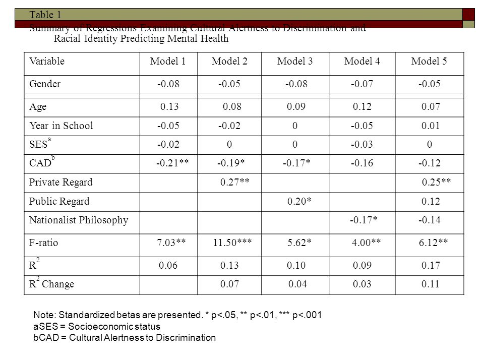 Table 1 Summary of Regressions Examining Cultural Alertness to Discrimination and Racial Identity Predicting Mental Health VariableModel 1Model 2Model 3Model 4Model 5 Gender Age Year in School SES a CAD b -0.21** -0.19* -0.17* Private Regard 0.27** 0.25** Public Regard 0.20* 0.12 Nationalist Philosophy -0.17*-0.14 F-ratio 7.03** 11.50*** 5.62* 4.00** 6.12** R2R R 2 Change Note: Standardized betas are presented.