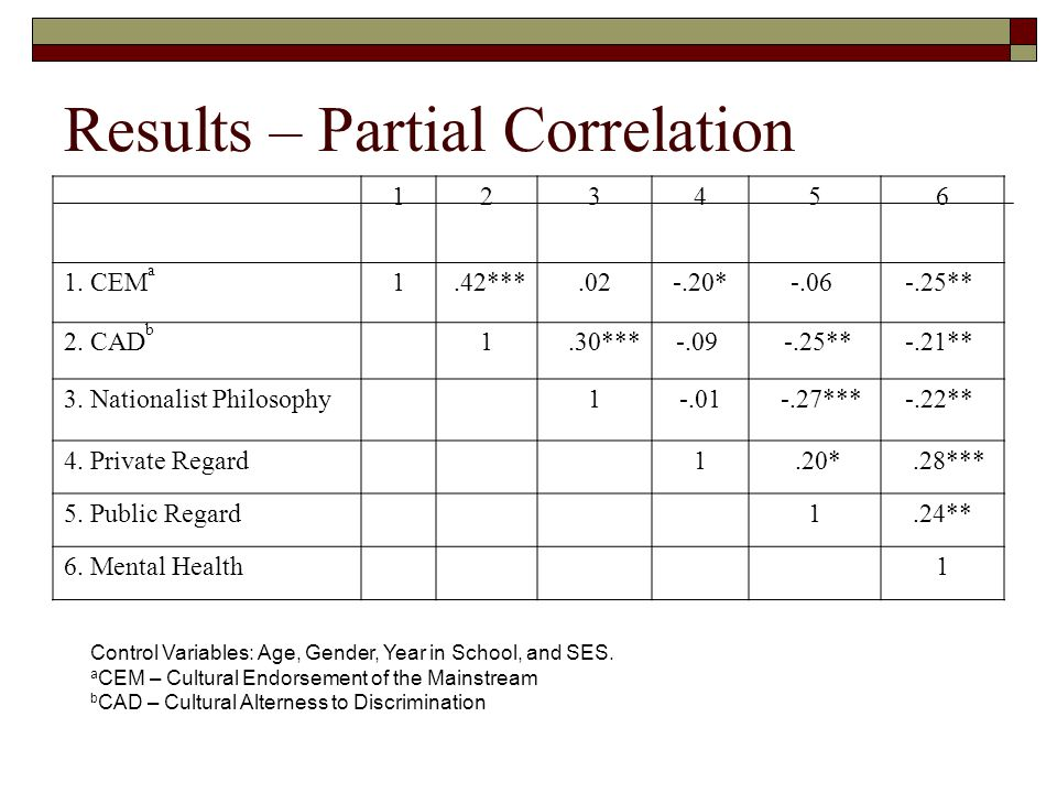 Results – Partial Correlation CEM a 1.42*** * ** 2.