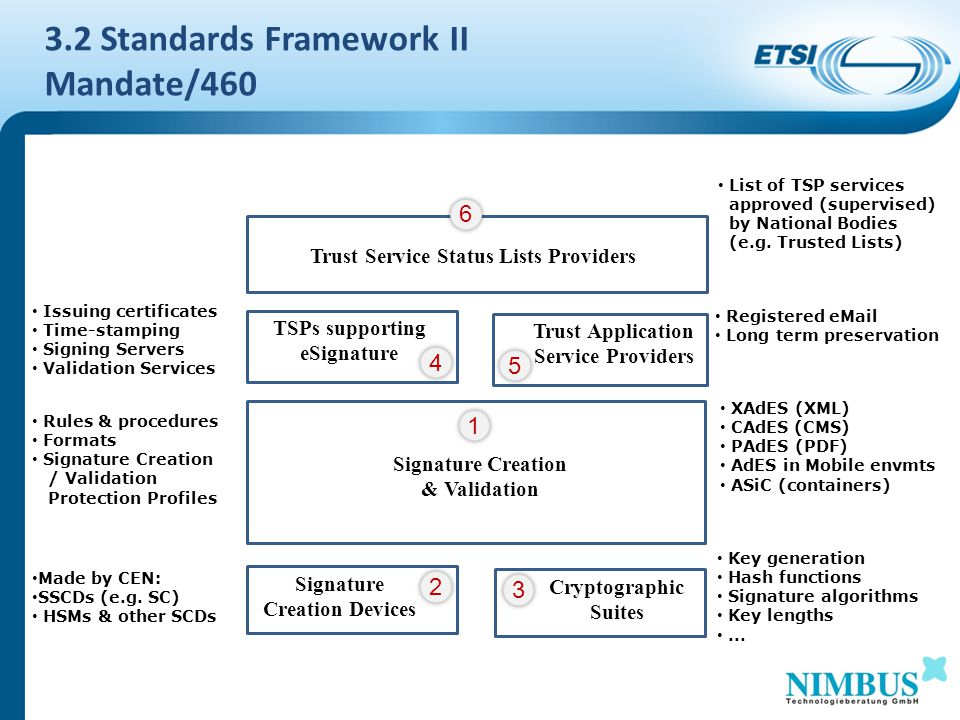 3.2 Standards Framework II Mandate/460 Signature Creation & Validation 1 Signature Creation Devices 2 Cryptographic Suites 3 Trust Application Service Providers 5 TSPs supporting eSignature 4 Trust Service Status Lists Providers 6 Rules & procedures Formats Signature Creation / Validation Protection Profiles XAdES (XML) CAdES (CMS) PAdES (PDF) AdES in Mobile envmts ASiC (containers) Made by CEN: SSCDs (e.g.
