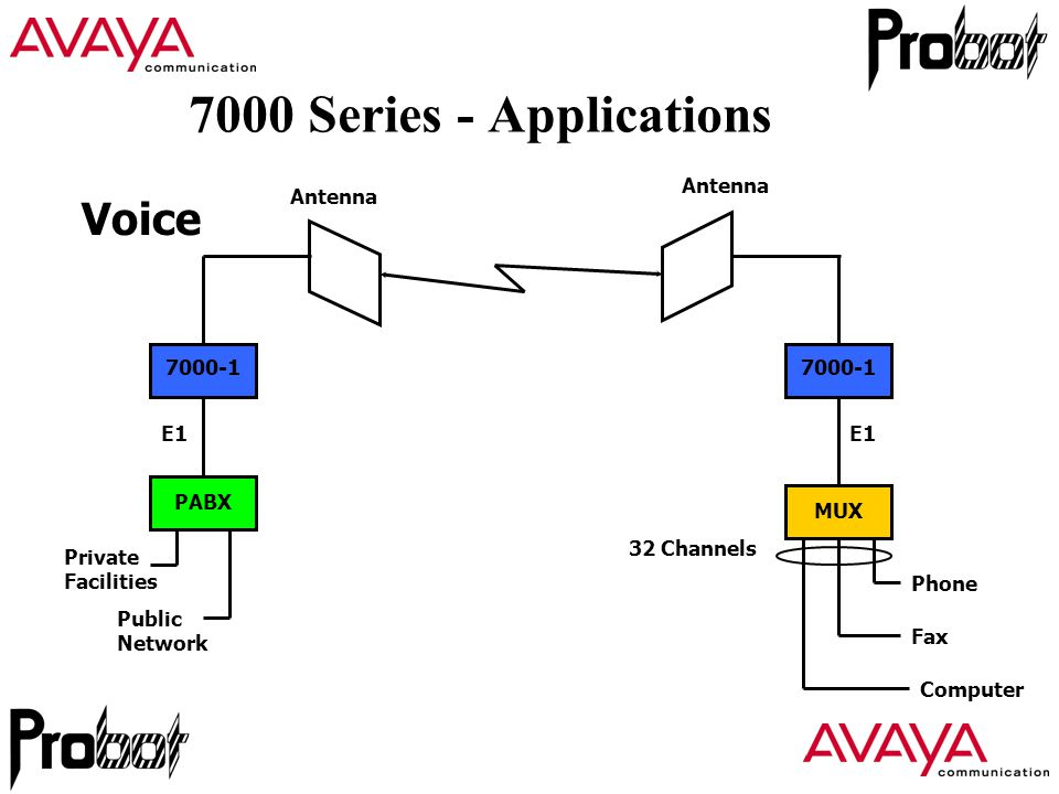 7000 series overview wireless overview operating bands licensing 22 7000 series applications 7000 1 pabx 7000 1 mux antenna e1 public network phone fax computer e1 32 channels private facilities voice ccuart Images
