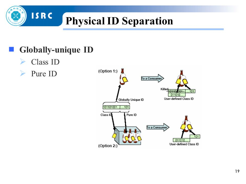 19 Physical ID Separation  Globally-unique ID  Class ID  Pure ID