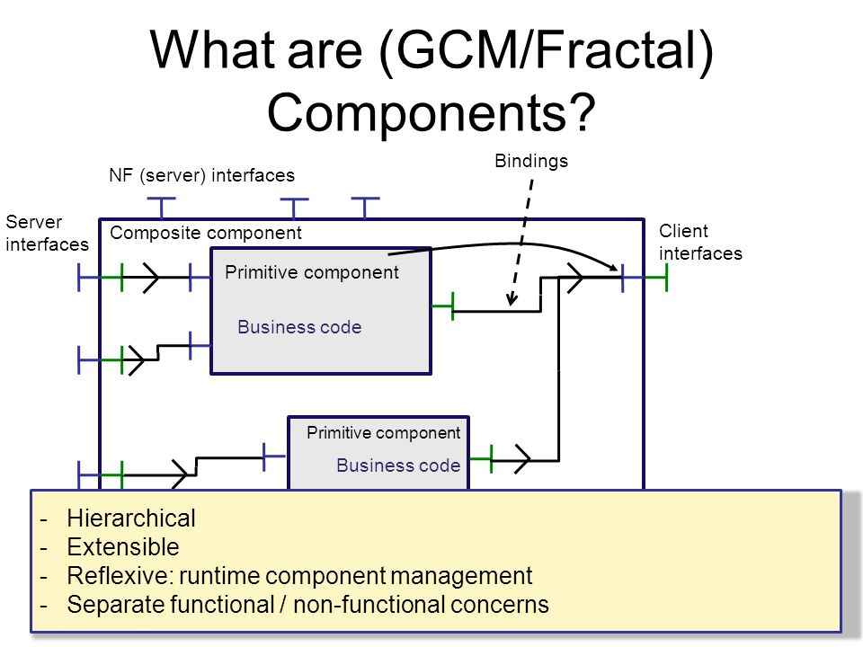 What are (GCM/Fractal) Components.