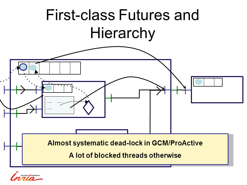 First-class Futures and Hierarchy … … … Almost systematic dead-lock in GCM/ProActive A lot of blocked threads otherwise