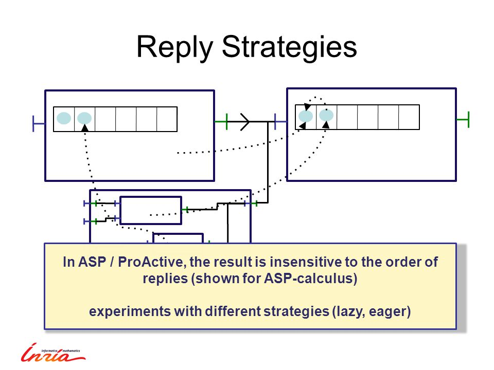 Reply Strategies In ASP / ProActive, the result is insensitive to the order of replies (shown for ASP-calculus) experiments with different strategies (lazy, eager)