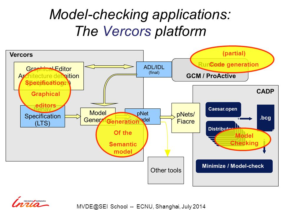 Model-checking applications: The Vercors platform School -- ECNU, Shanghai, July 2014 Specification: Graphical editors Generation Of the Semantic model Model Checking (partial) Code generation