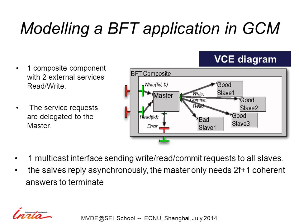 Modelling a BFT application in GCM 1 composite component with 2 external services Read/Write.
