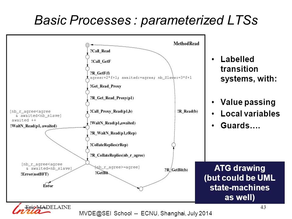 Eric MADELAINE43 Basic Processes : parameterized LTSs Labelled transition systems, with: Value passing Local variables Guards….