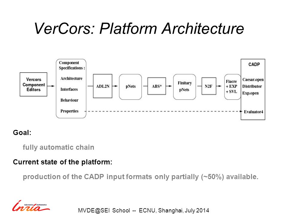 VerCors: Platform Architecture Goal: fully automatic chain Current state of the platform: production of the CADP input formats only partially (~50%) available.