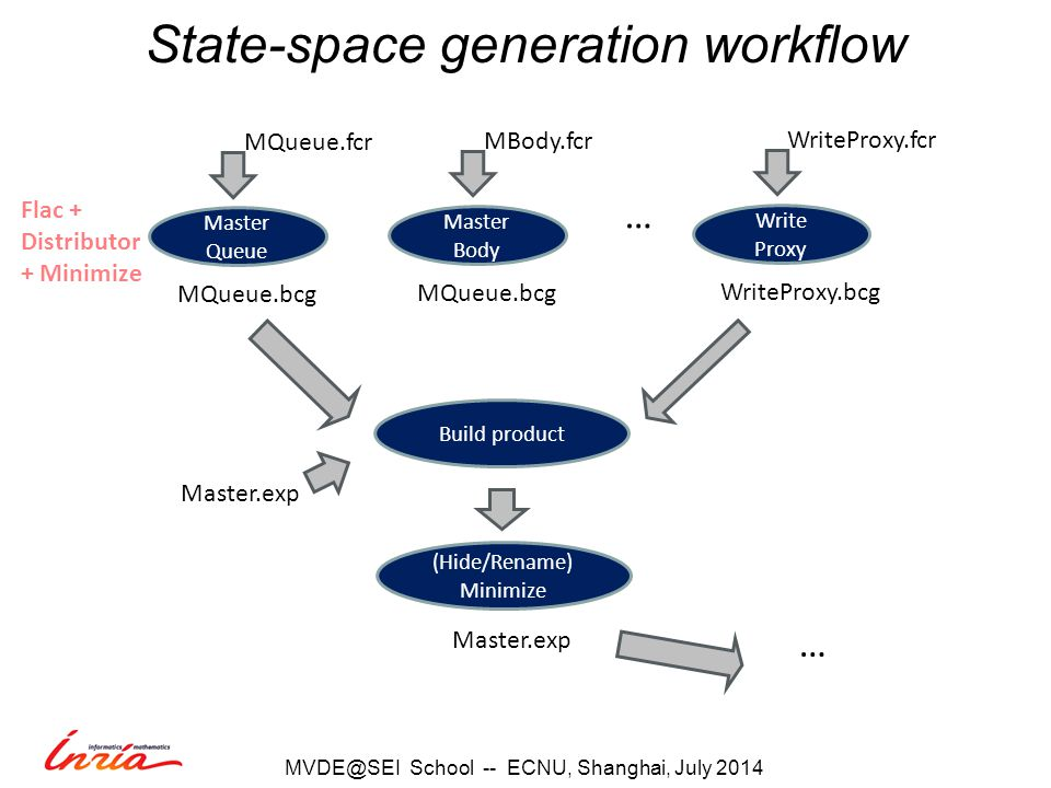 Build product Flac + Distributor + Minimize Master.exp MQueue.bcg Master Queue MQueue.fcr MQueue.bcg Master Body MBody.fcr … WriteProxy.bcg Write Proxy WriteProxy.fcr (Hide/Rename) Minimize Master.exp … State-space generation workflow School -- ECNU, Shanghai, July 2014