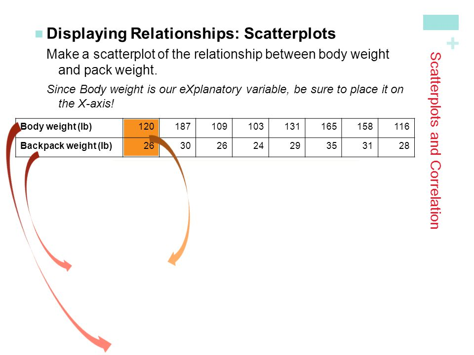 + Scatterplots and Correlation Displaying Relationships: ScatterplotsMake a scatterplot of the relationship between body weight and pack weight.