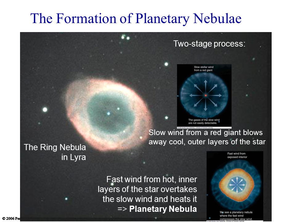The Formation of Planetary Nebulae The Ring Nebula in Lyra Two-stage process: Slow wind from a red giant blows away cool, outer layers of the star Fast wind from hot, inner layers of the star overtakes the slow wind and heats it => Planetary Nebula