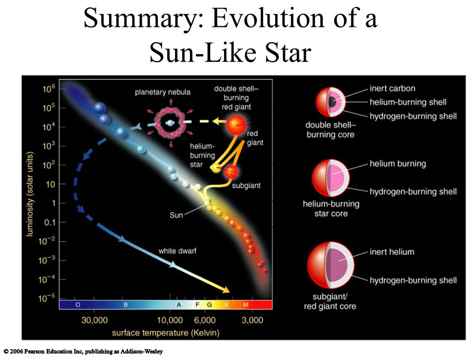 Summary: Evolution of a Sun-Like Star