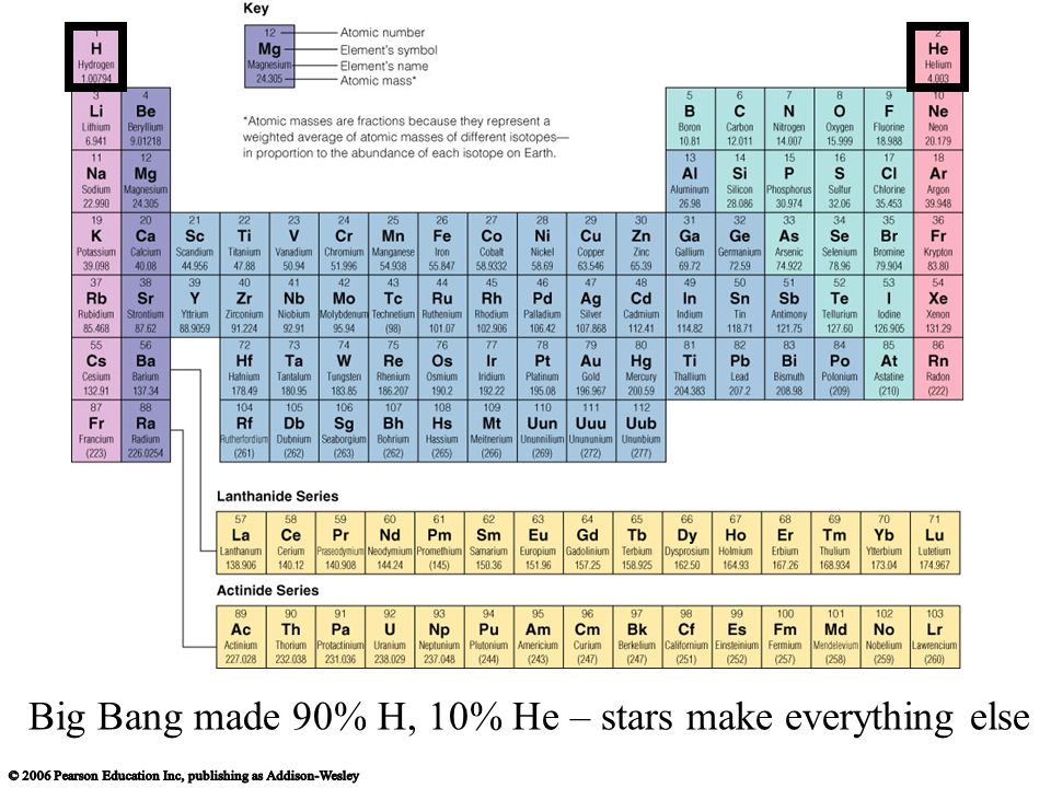 Big Bang made 90% H, 10% He – stars make everything else