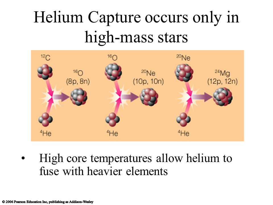 Helium Capture occurs only in high-mass stars High core temperatures allow helium to fuse with heavier elements
