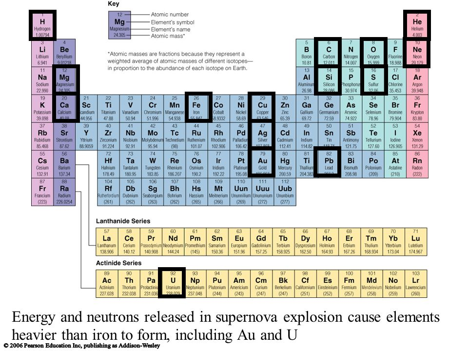 Energy and neutrons released in supernova explosion cause elements heavier than iron to form, including Au and U