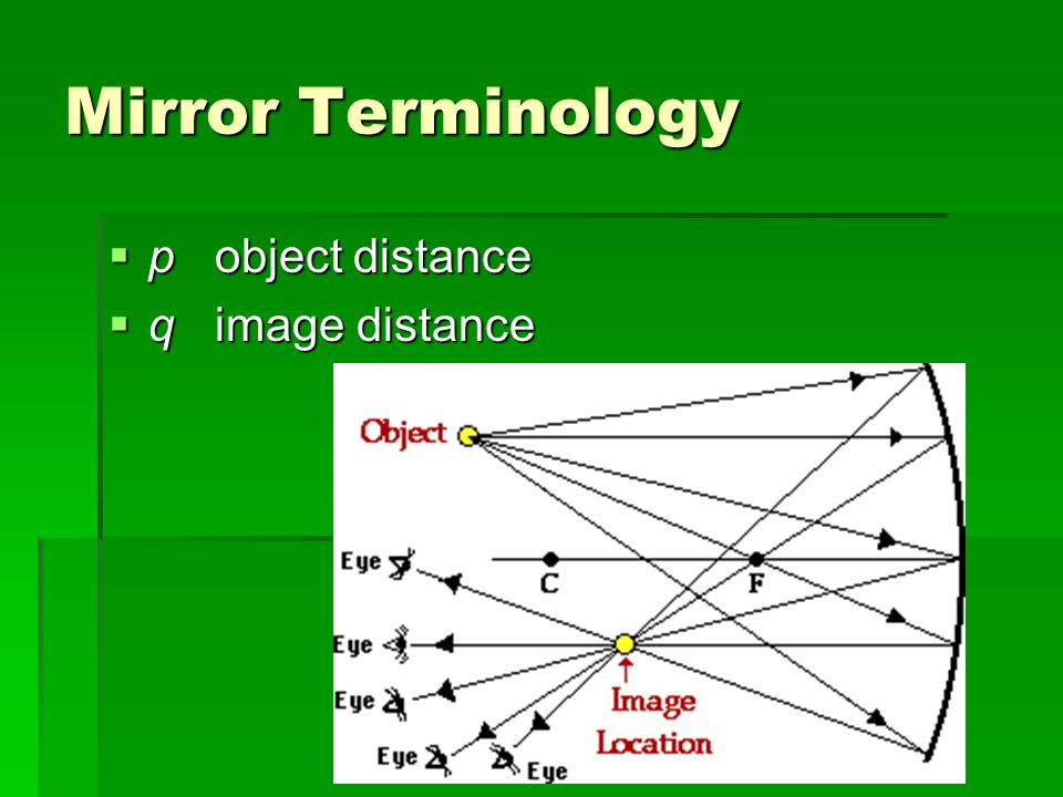 Mirror Terminology  pobject distance  qimage distance