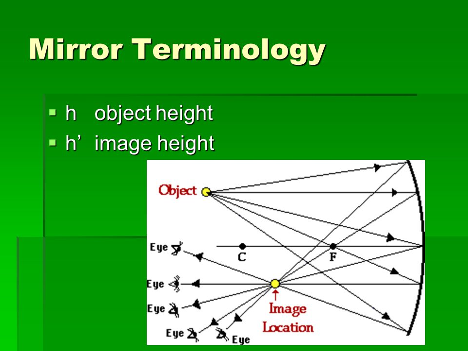 Mirror Terminology  hobject height  h'image height