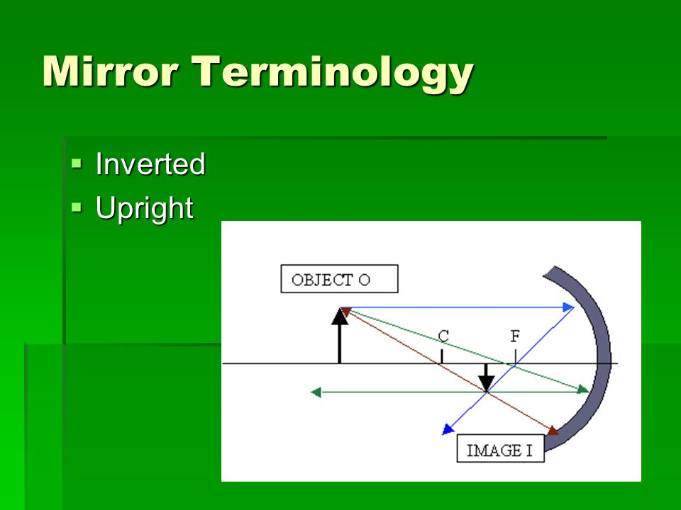 Mirror Terminology  Inverted  Upright