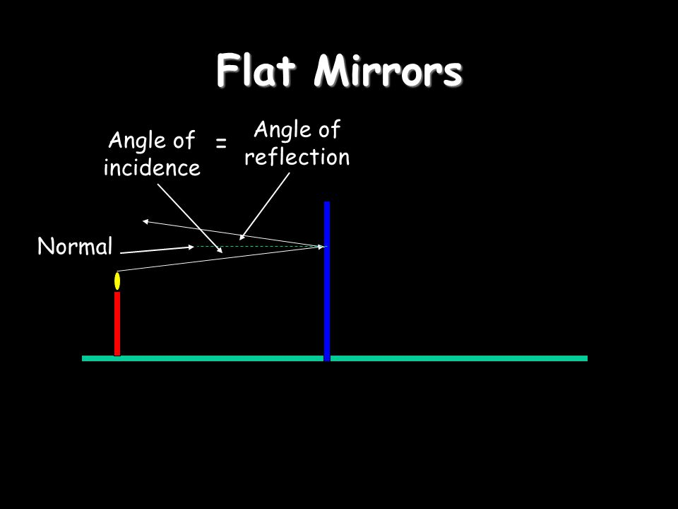 Flat Mirrors Angle of incidence Angle of reflection = Normal